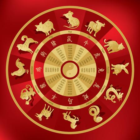 Chinese dierenriem wiel met twaalf dieren en corresponderende hiërogliefen