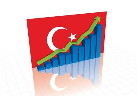 Turkey Lira, and stocks trading up economic recovery graph