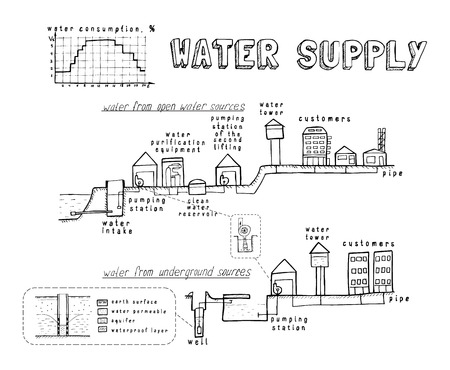 intake: water system and the water supply to consumers