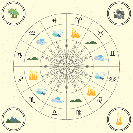 vector illustration of zodiac circle with signs grouped into four matter elements and three qualities in retro vintage style colors and sun in the middle