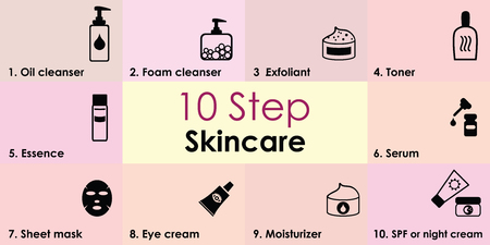 vector illustration of ten step skincare routine for beautiful skin with cosmetic products icons with names Illustration