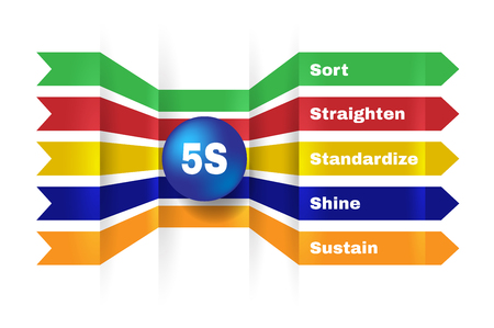 sustain: 5S. Kaizen management methodology. Sort, Straighten, Shine, standardize, sustain.