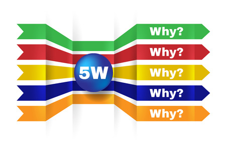 methodology: 5W, root cause analysis methodology concept. 5 whys, technique used to explore the cause-and-effect relationships underlying a Particular problem.