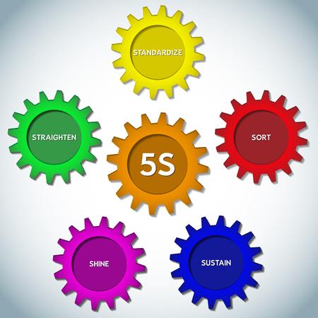 5S. Kaizen-Management-Methodik. Sortieren, Begradigen, Shine, Standardisieren, Sustain.