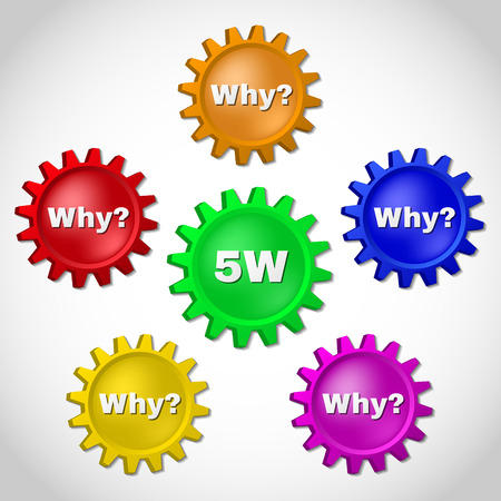 5W, root cause analysis methodology concept. 5 whys, technique used to explore the cause-and-effect relationships underlying a particular problem.