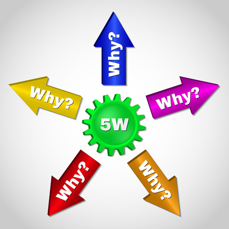 particular: 5W, root cause analysis methodology concept. 5 whys, technique used to explore the cause-and-effect relationships underlying a particular problem.