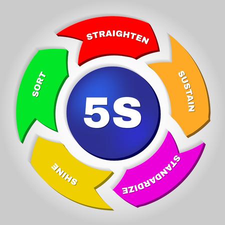 straighten: 5S. Kaizen management methodology. Workplace organization method that uses a list of five words. Illustration
