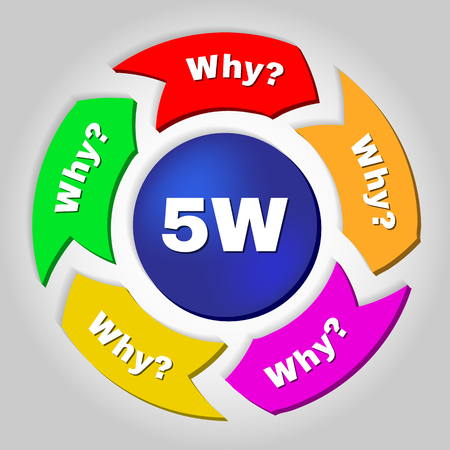 cause: 5W, root cause analysis methodology concept. 5 whys, technique used to explore the cause-and-effect relationships underlying a particular problem.