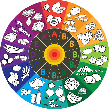 vector illustration of vitamin groups in colored wheel Vector