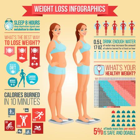Voor en na gewichtsverlies vrouw staan op schaal. Gewichtsverlies tips, fitness en gezonde voeding data statistieken, pictogrammen vector infographics.
