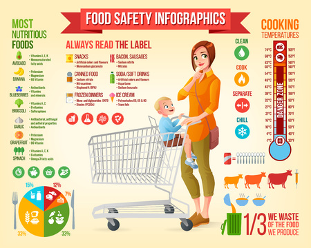 Food safety infographics. Thoughtful young mother with little boy sitting in shopping cart vector illustration. Infographic vector set with icons and design elements.