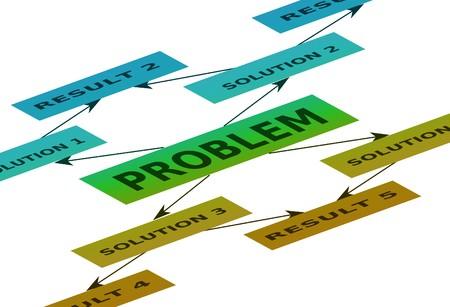 mindmap: Ayuda para resolver el problema - mapa mental  Foto de archivo