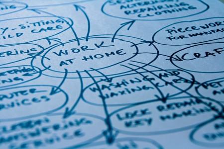mindmap: Trabajar en casa mapa mental, diagrama con oportunidades de trabajo, ideas  Foto de archivo