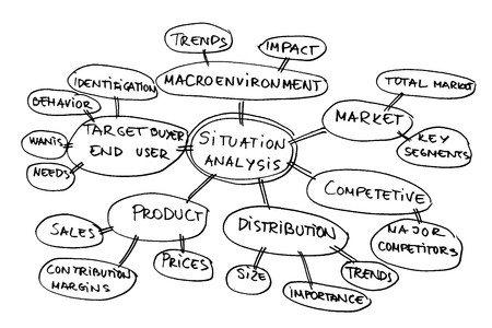 classify: Mind map about market analysis