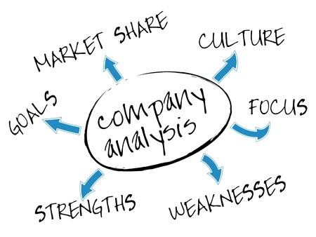 design process: Company analysis mind map with marketing concept words