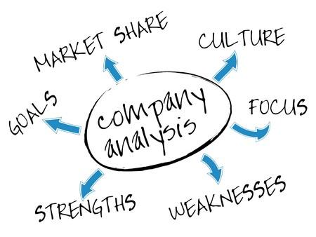 mapa de procesos: Mapa de mental de an�lisis de empresa con palabras de concepto de marketing