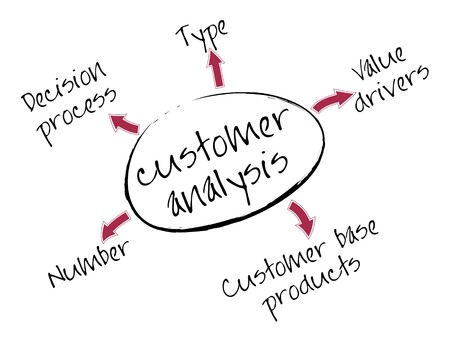 mapa de procesos: Mapa de mental de an�lisis de clientes con palabras de concepto de marketing  Vectores