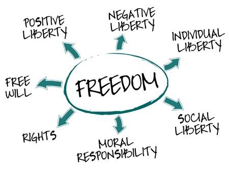 dignit�: Libert� mind map avec mots de concept de libert� Illustration