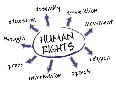 Human rights mind map with legal concept words Illustration