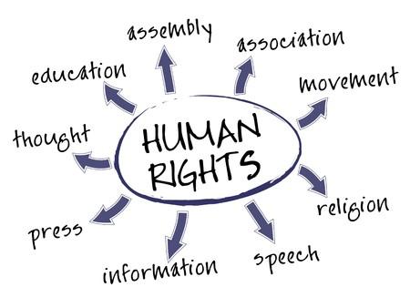 diritti umani: Mente la mappa dei diritti umani con parole concetto giuridico