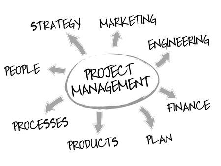 mapa de procesos: Mapa de mental de gesti�n de proyecto con palabras de concepto de negocio
