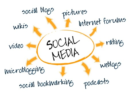 Social media mind map with networking concept words Illustration