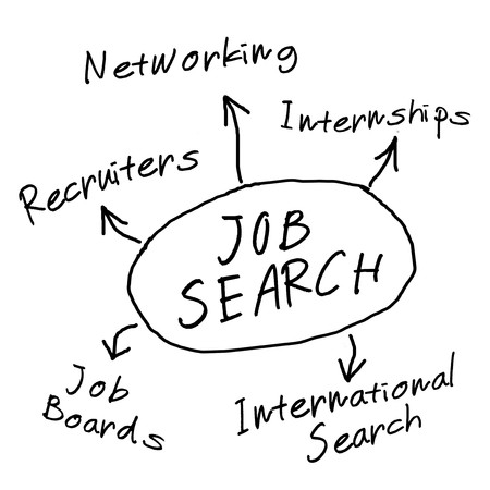 Job search mind map with conceptual employment diagram