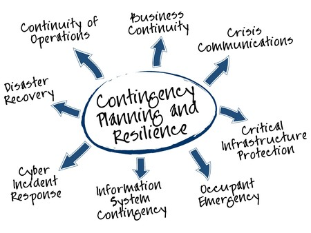 Contingency Planning and Resilience mind map, types of plans Vector