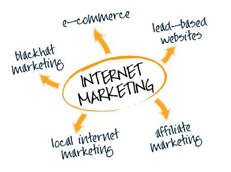 mindmap: Gr�fico representando diferentes modelos empresariales de comercializaci�n, i-marketing, web marketing, marketing online o e-marketing de Internet