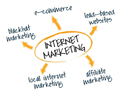 Graph depicting different Internet marketing, i-marketing, web-marketing, online-marketing or e-Marketing business models Stock Vector - 8130426