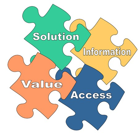 information systems: Illustration of puzzle pieces about customer-focused marketing SIVA concept
