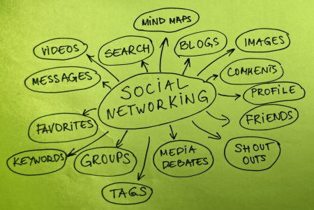 Social networking mind map diagram Stock Photo - 8467679