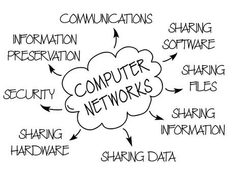 conserve: Graphique montrant les avantages et les fins de r�seaux informatiques