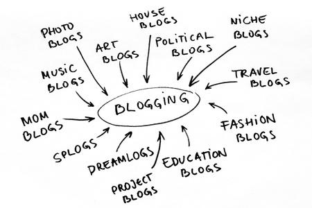 słowa kluczowe: Word cloud and diagram with blogging related keywords