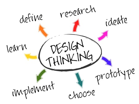 learning process: Illustration of the seven stages of Design Thinking - define, research, ideate, prototype, choose, implement, and learn