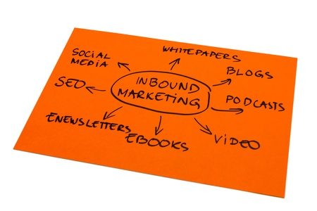 Photo with the word map of inbound marketing photo