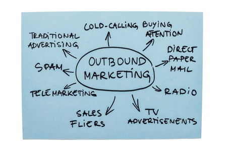 outbound: Mind map with different forms of outbound marketing
