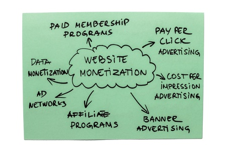 Mind map with popular ways of monetizing a website Stock Photo - 17745961