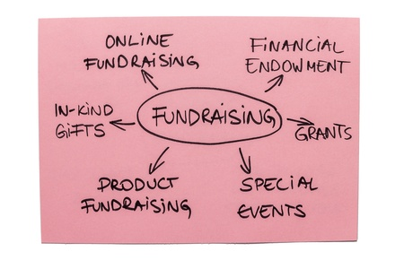 contributions: Mind map with different types of fundraising isolated on the white background Stock Photo