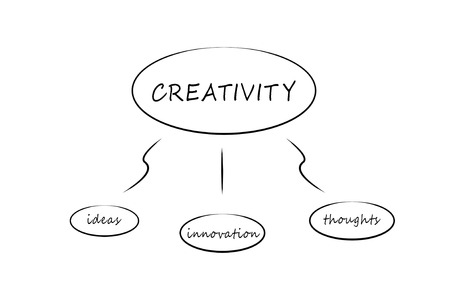 conceptual map on a white background to mean a business concept