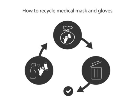 Face mask recycle. How to recycle medical mask and gloves. Instruction of utilization used protection mask. Disinfection, preparing and rubbish. Illustration