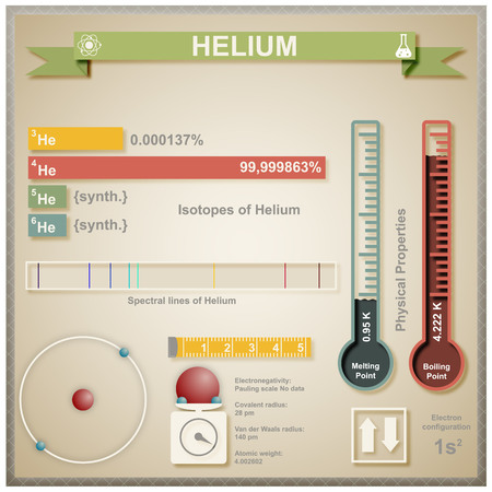 Large and colorful infografic of the element of helium.