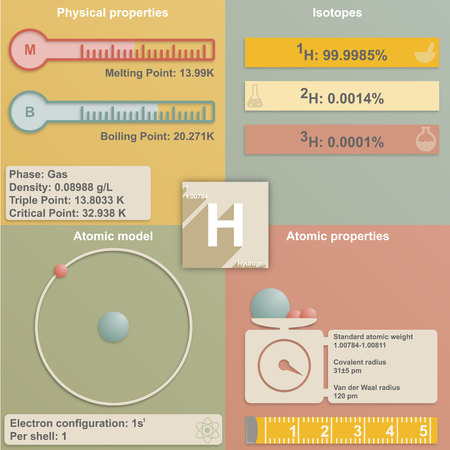 melting point: Large and colorful infografic of the element of hydrogen Illustration