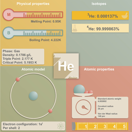 Large and colorful infografic of the element of helium