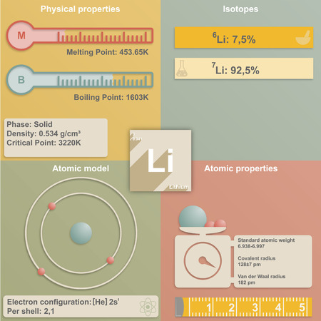 lithium: Large and colorful infografic of the element of lithium