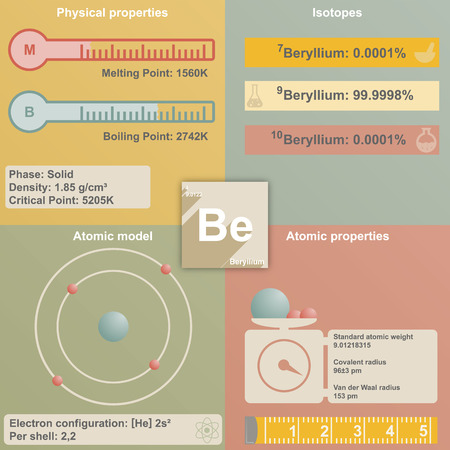 Large and colorful infografic of the element of beryllium Illustration