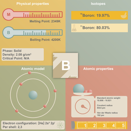 boron: Large and colorful infografic of the element of Boron