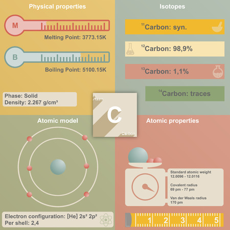 Large and colorful infografic of the element of Carbon