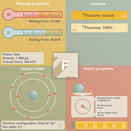 Large and colorful infografic of the element of Fluorine