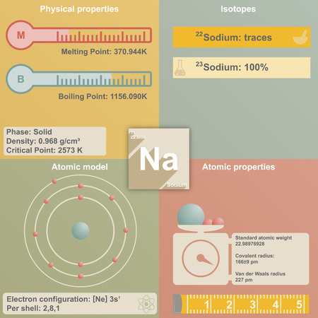 boiling point: Large and colorful infografic of the element of Sodium Illustration
